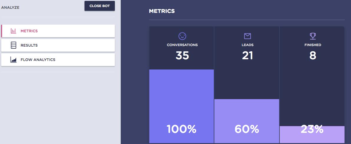 landing page chatbot metrics