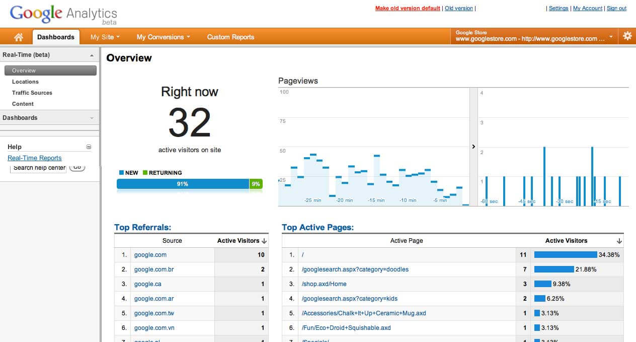 Google real time analytics nubers