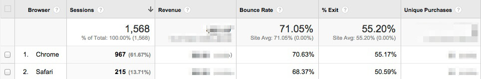 Browser-report-custom-analytics