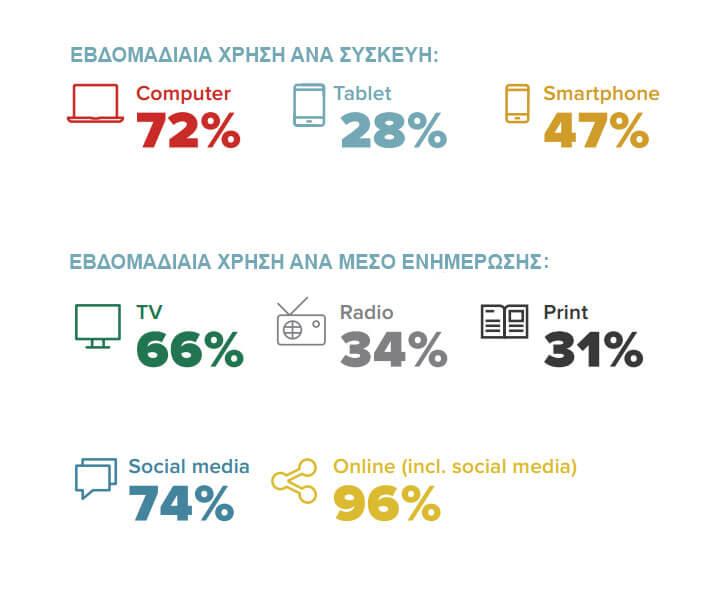 Ποσοστά εβδομαδιαίας χρήσης μέσων ενημέρωσης ανά συσκευή και μέσο. Πηγή: http://reutersinstitute.politics.ox.ac.uk/