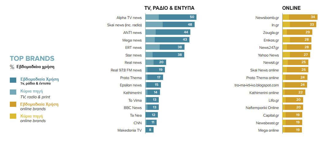 Ποσοστά προτίμησης των Ελλήνων για τα Μέσα Ενημέρωσης