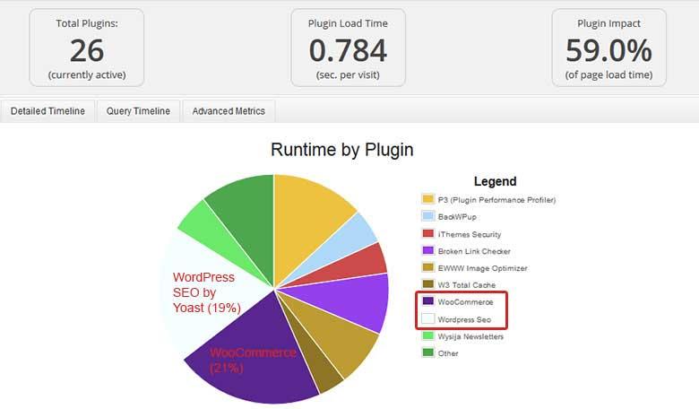 Εργαλείο απόδοσης pagespeed p3 performance profiler
