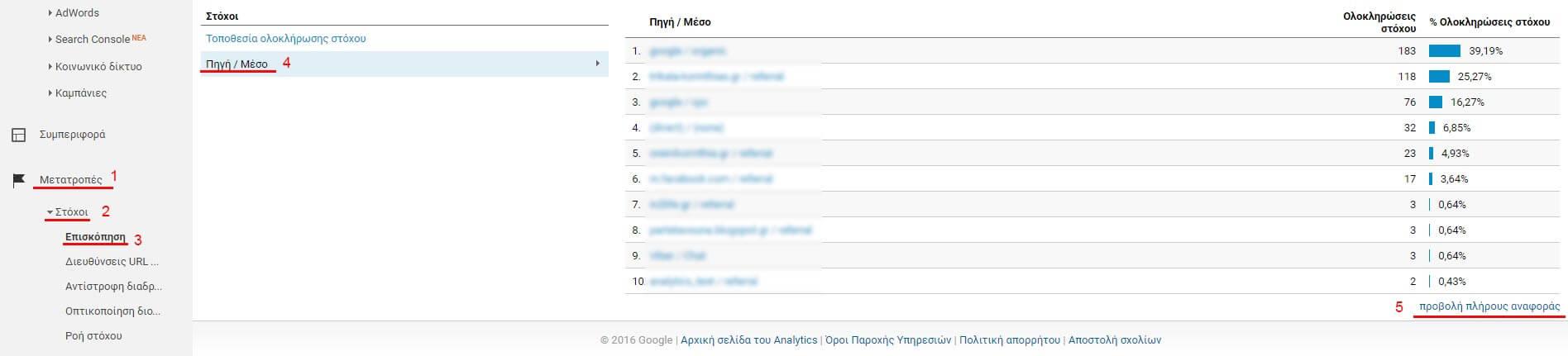 Μέτρηση conversions μέσω Google Analytics