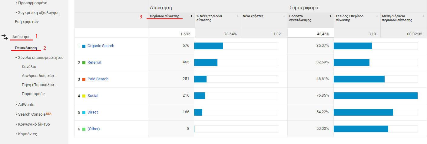 periodoi-sindesis-google-analytics