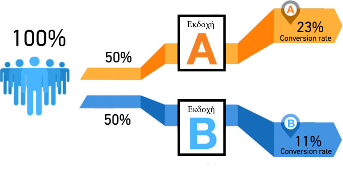 A/B testing infographic