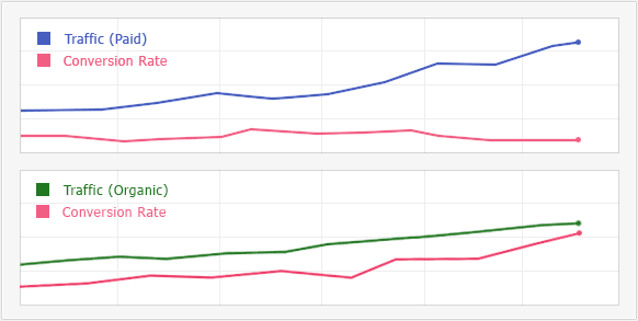 Paid vs organic traffic conversion rate
