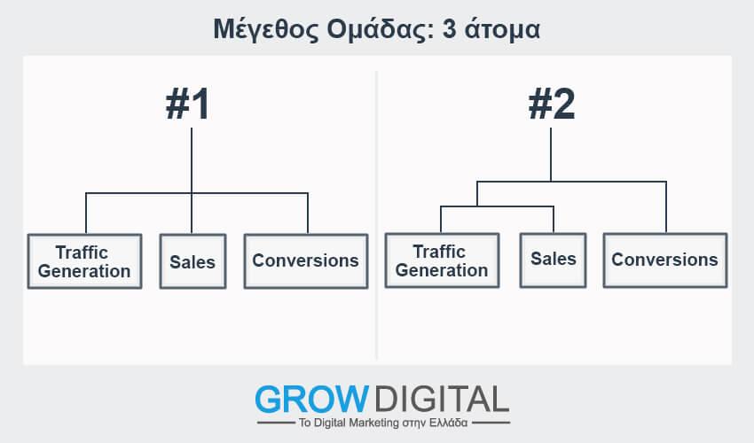 Μέγεθος ομάδας digital marketing 3 άτομα