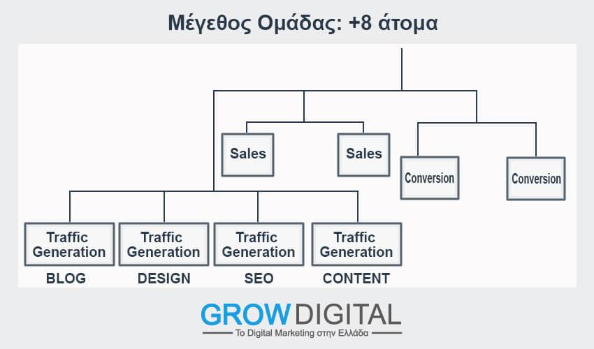 Μέγεθος ομάδας digital marketing 8 άτομα