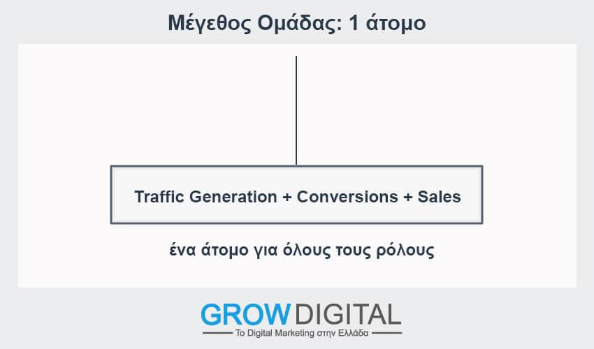 Μέγεθος ομάδας digital marketing 1 άτομο