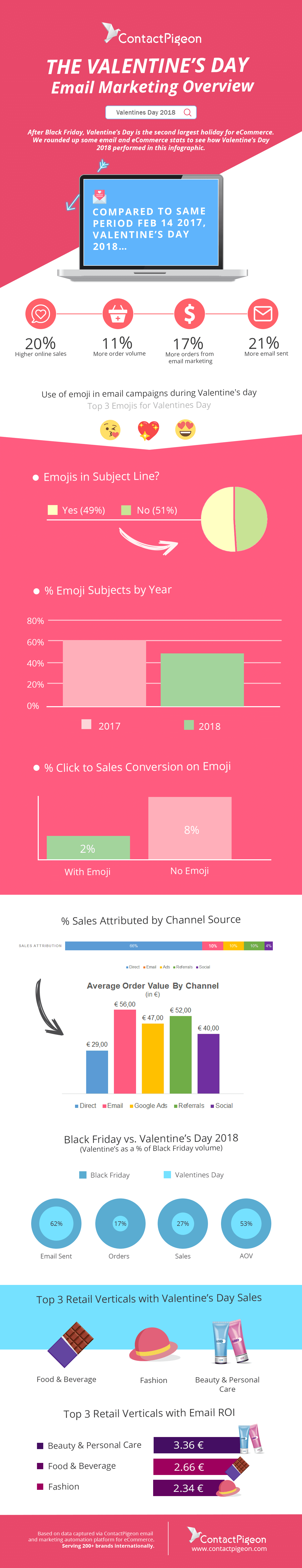 Valentine's Day Infographic: Email Marketing & eCommerce Insights