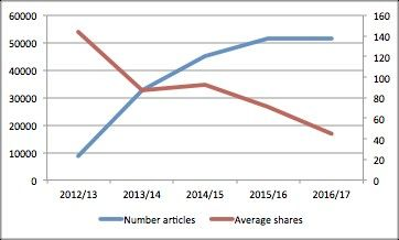 Πως άλλαξε το sharing των άρθρων με τα χρόνια
