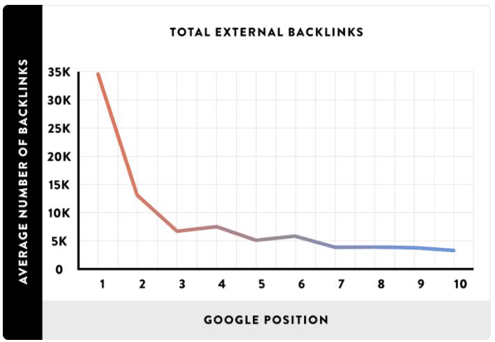 Αριθμός των Backlinks vs Google Position, Via Backlinko