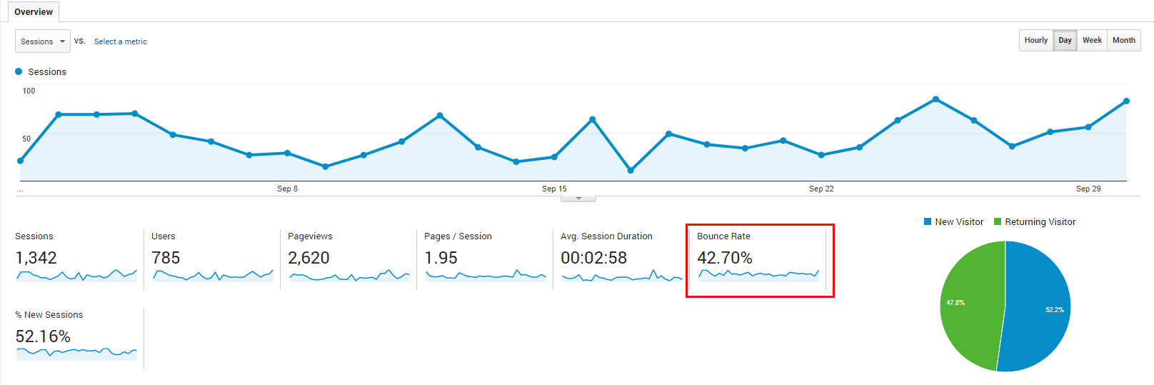 Bounce rate στην αναφορά Audience > Overview