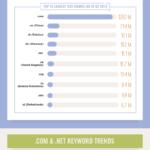 101 Interesting Facts Που Δεν γνώριζες για τα Domain Names