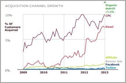 Γράφημα Email Marketing