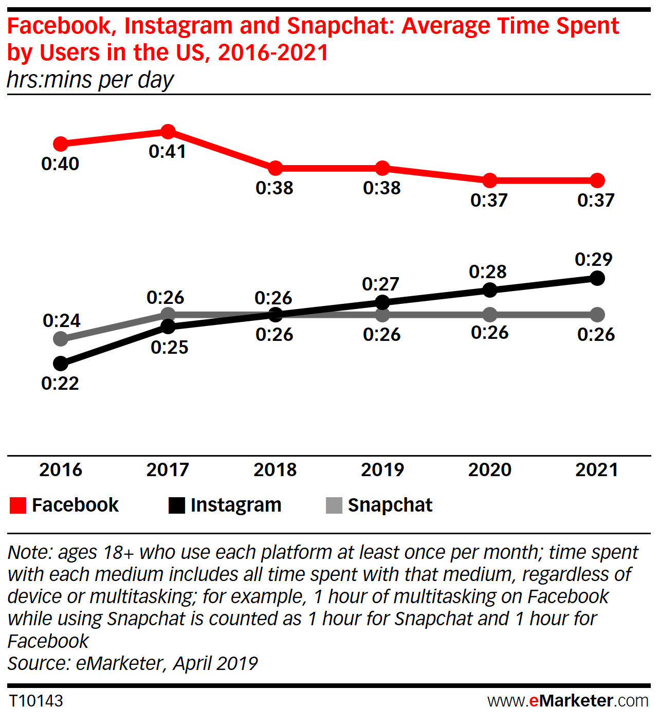 Οι Χρήστες Χρησιμοποιούν το Instagram Περισσότερο, το Facebook και το Snapchat Λιγότερο 2