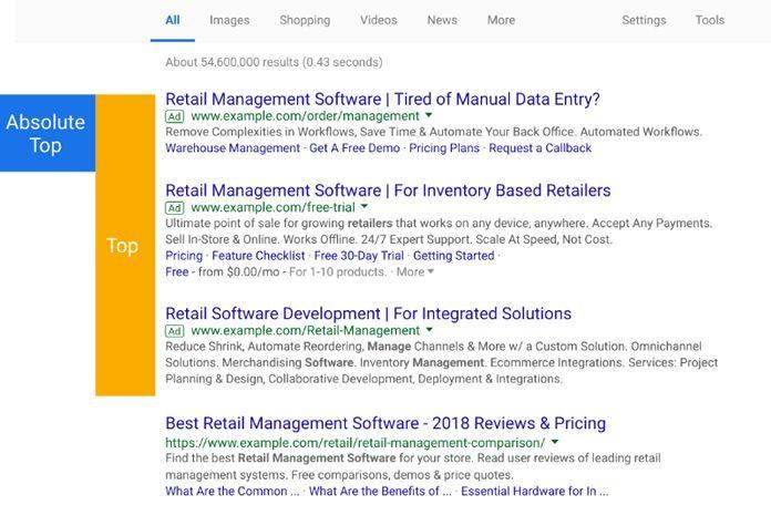 Το Google Ads Λανσάρει Νέα Ad Position Metrics