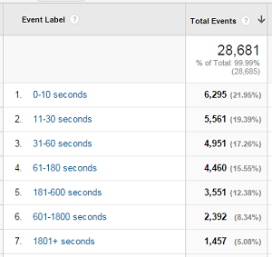 Behavior Report google analytics