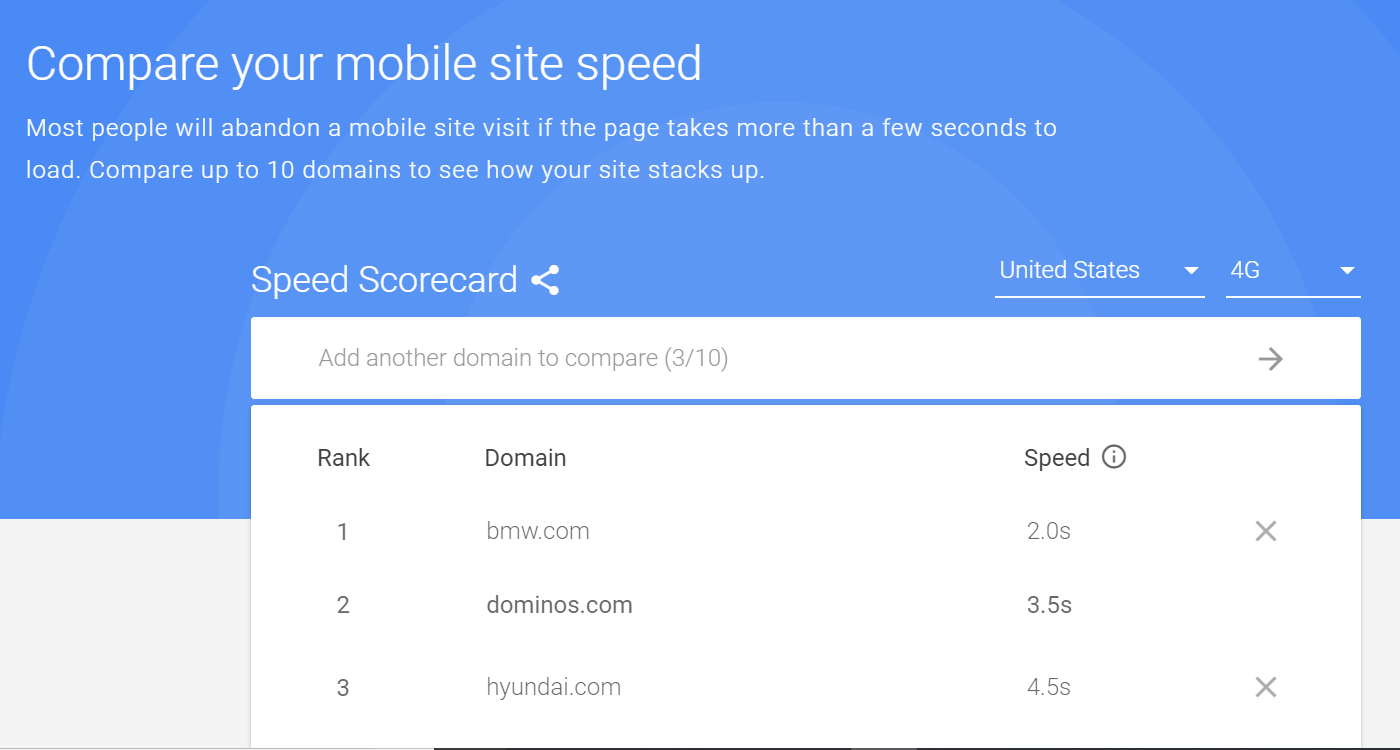 mobile speed scorecard