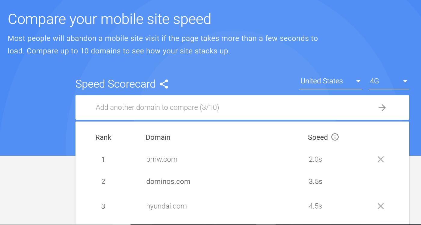 mobile speed scorecard