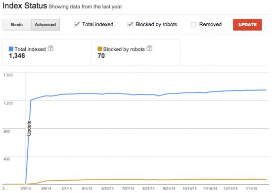 Google Search Console Index Status