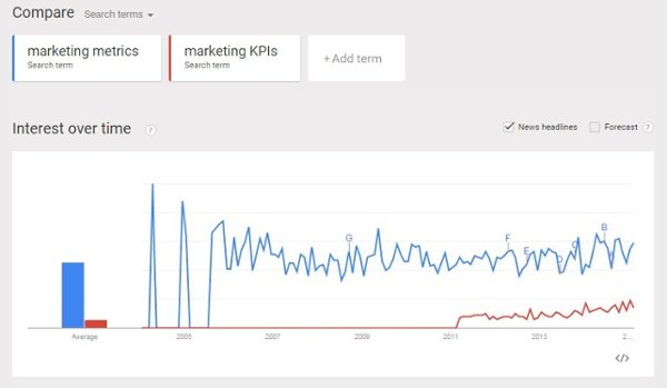 google trends marketin metrics