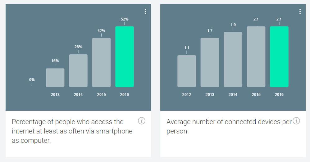 Ποσοστό χρηστών internet ανά συσκευή