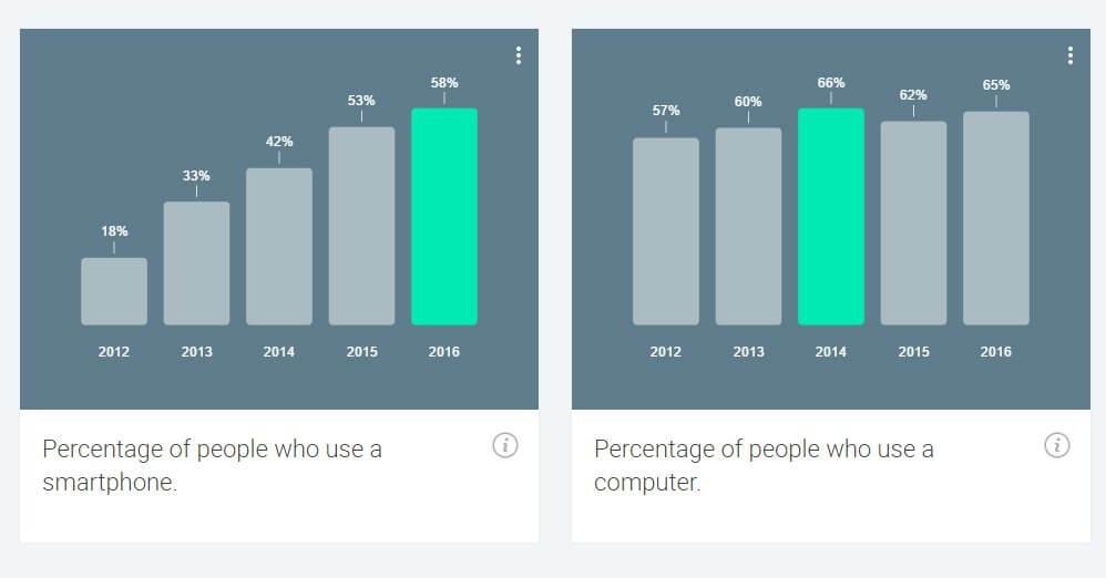 Ποσοστό χρηστών που χρησιμοποιούν smarthphone/desktop