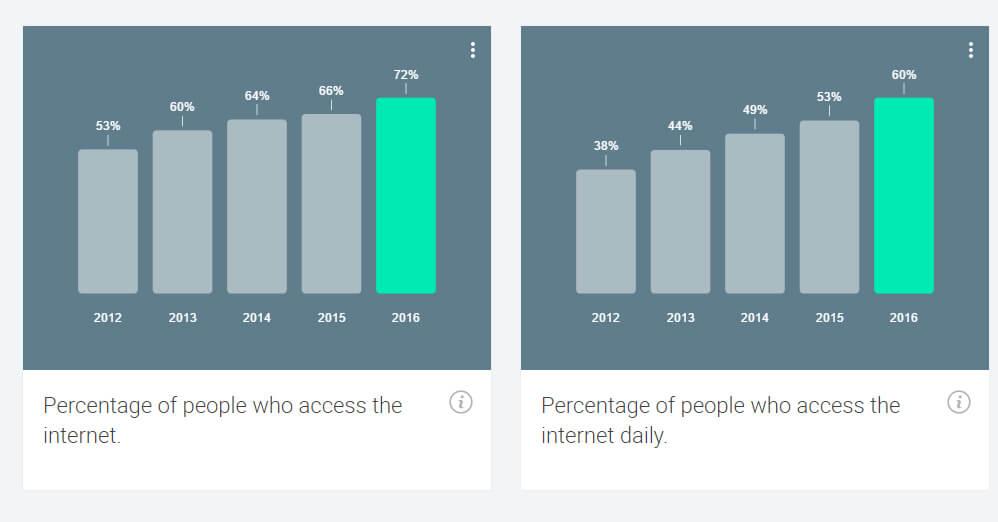 Ποσοστό χρηστών που σερφάρουν στο Internet