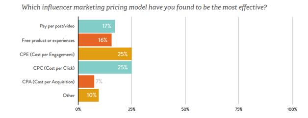 influencer pricing models
