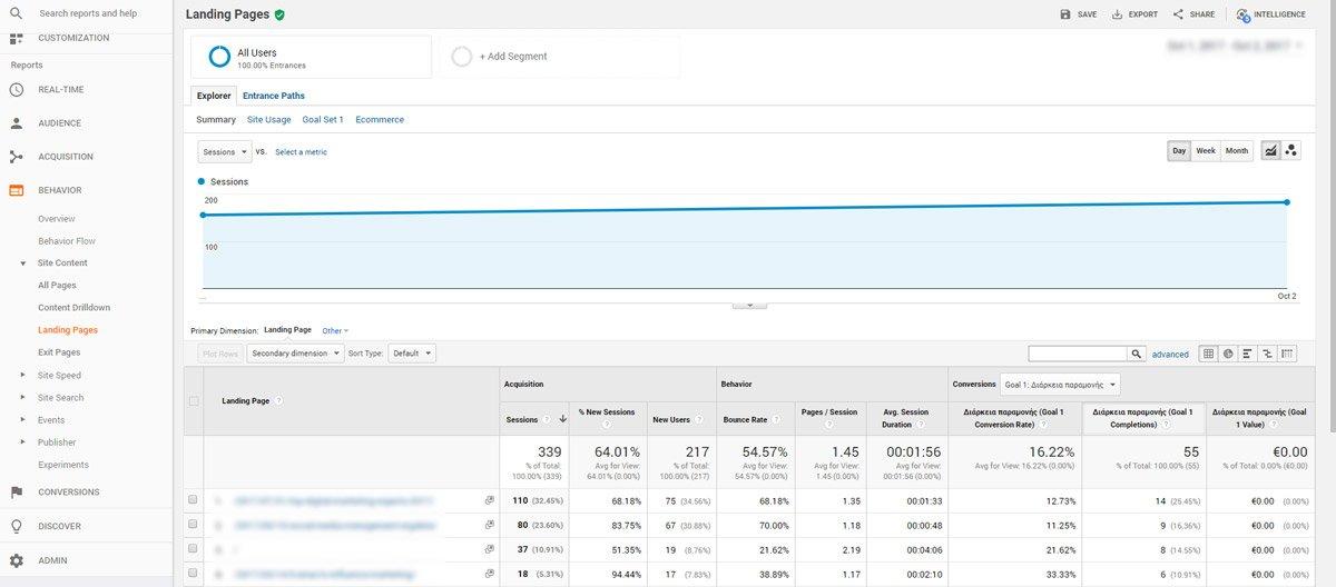 Δες 8 Google Analytics Tips για Conversion Rates από Άλλο Πλανήτη!