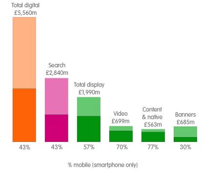 Το Mobile spend ανά κανάλι