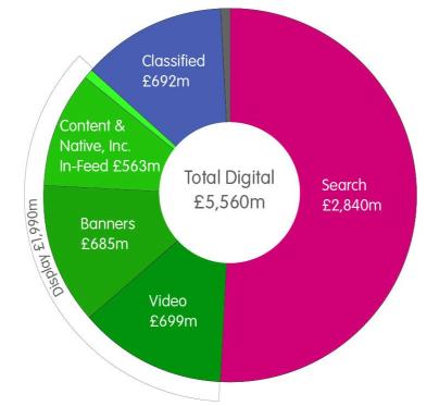Το online spend ανά κανάλι
