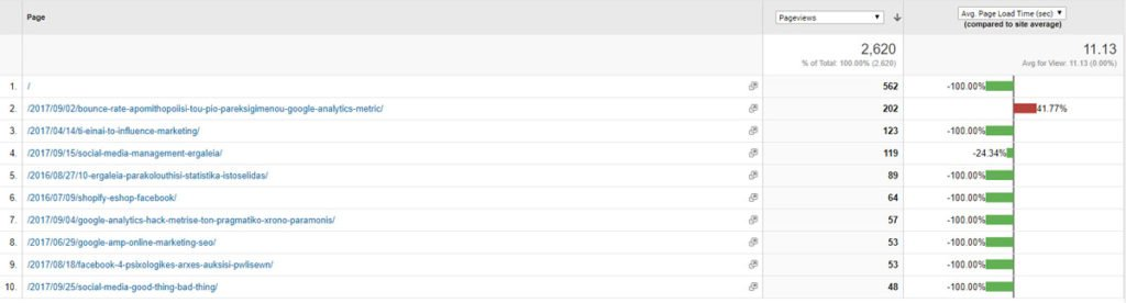 Page timings Google analytics