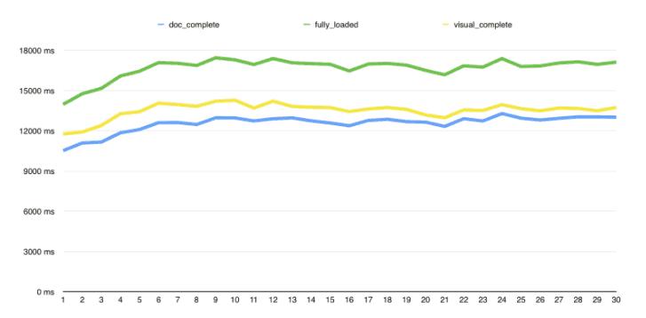 Συσχέτιση του page speed loading με το Google Ranking