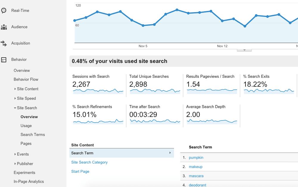 Internal Search στο Google Analytics