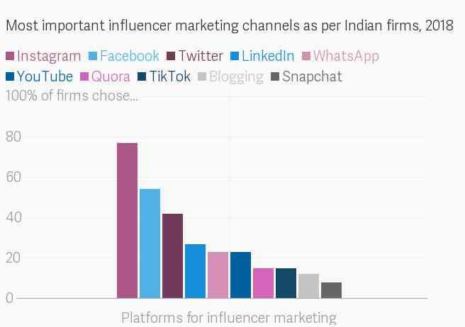Social Media Influencer 5