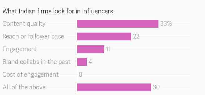 Social media influencer 6