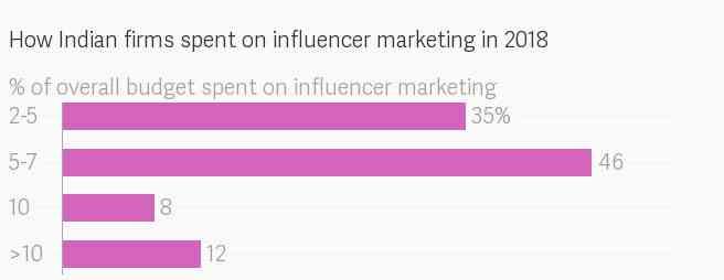 Social Media Influencer 3