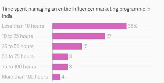 Social Media Influencer 4