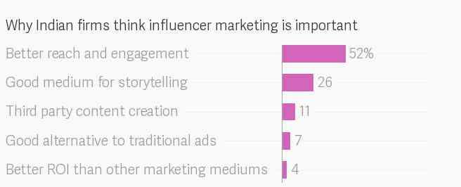 Social Media Influencer 1