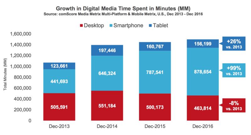 Χρήση των mobile συσκευών το 2017