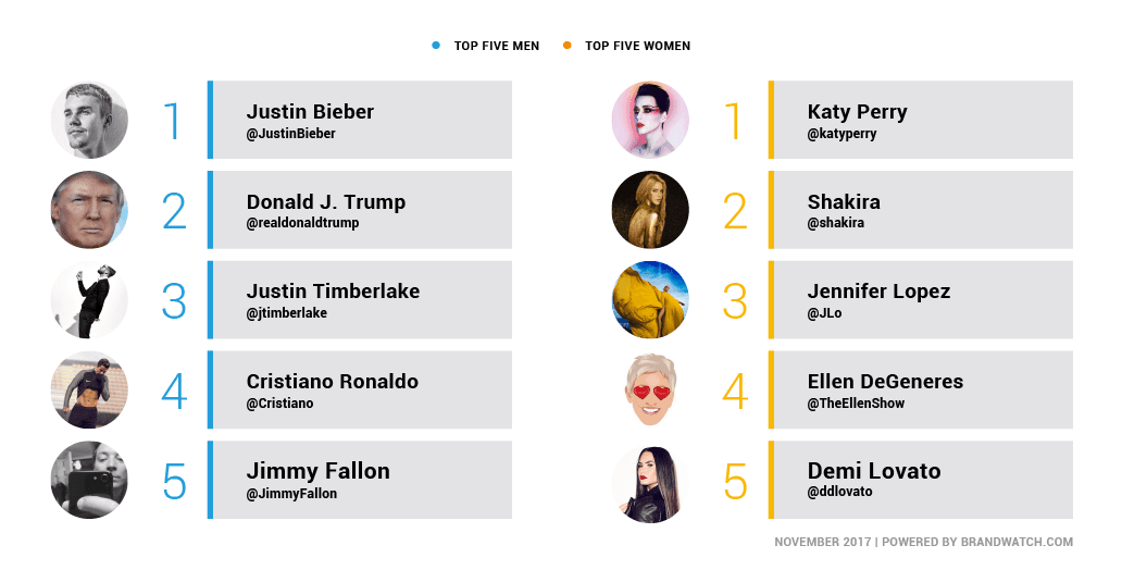 Top Men Twitter Influencers