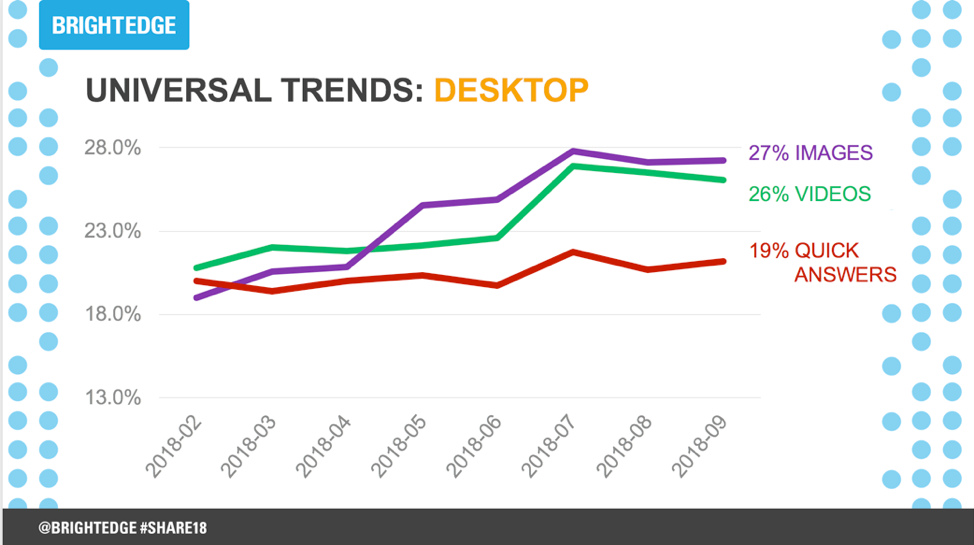 Video content desktop trends