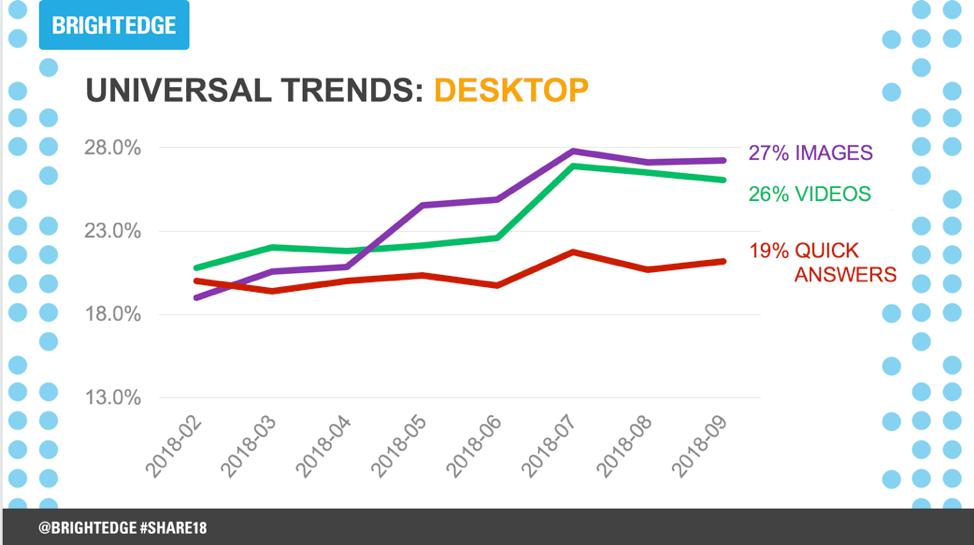 Video content desktop trends