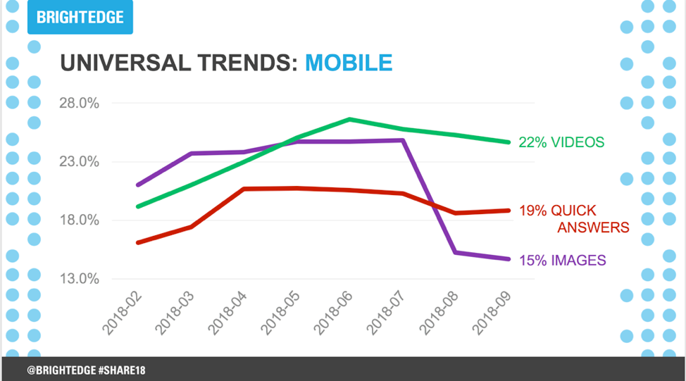 Video content mobile trends