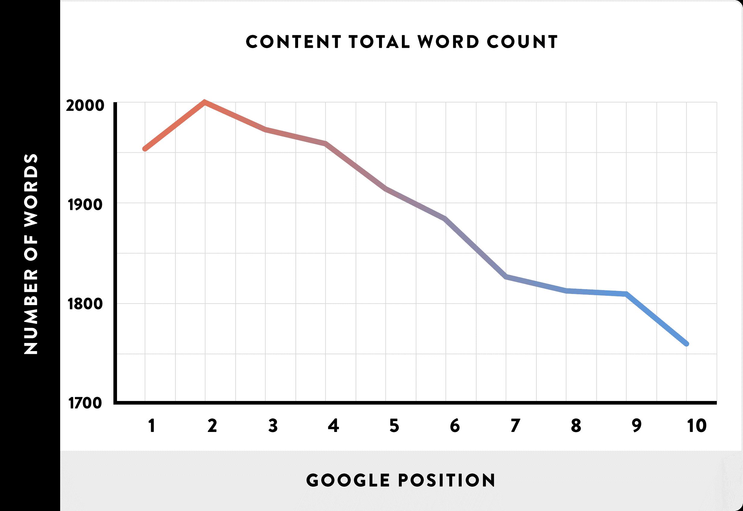 Αριθμός λέξεων και ranking position
